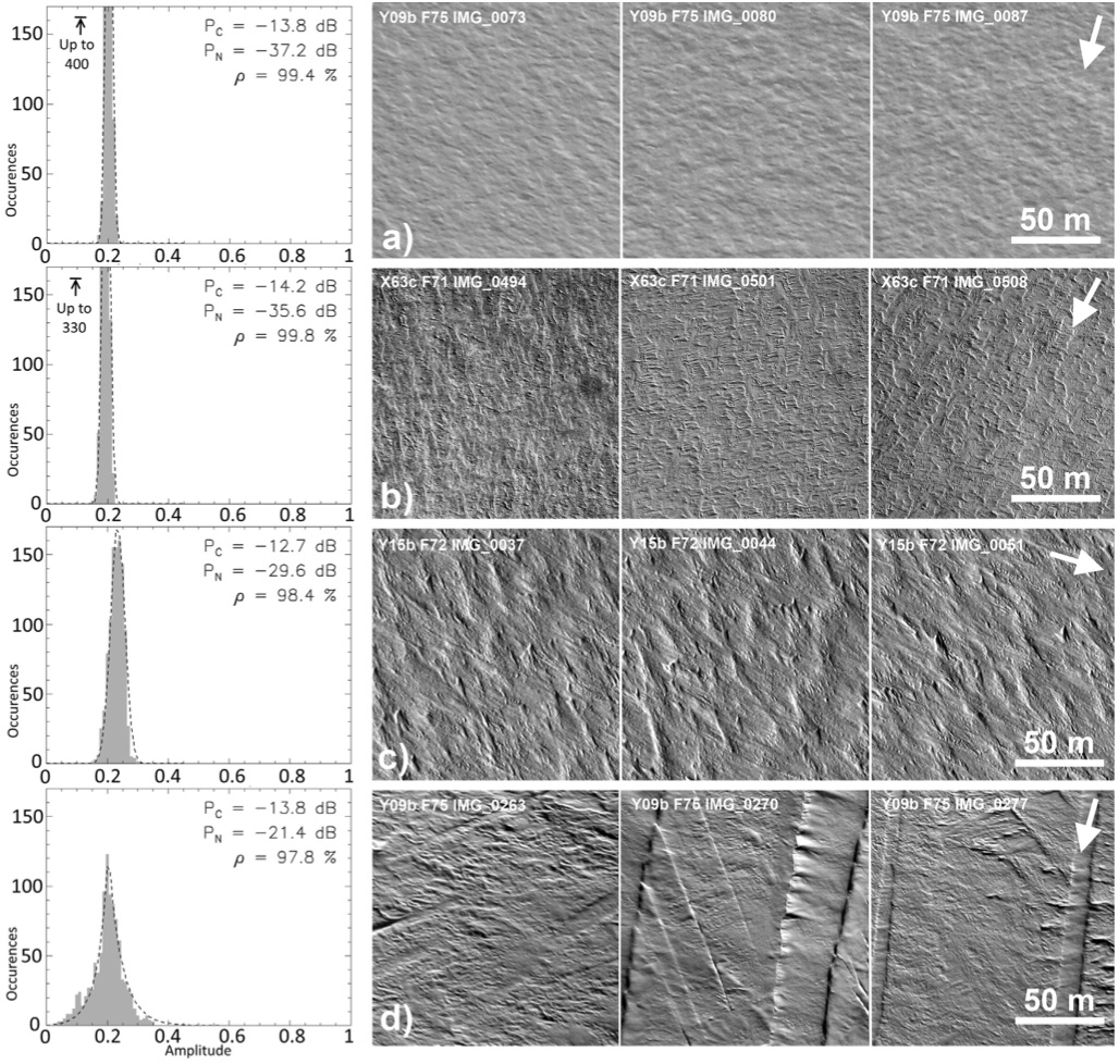 Qualitative validation of surface roughness from Grima et al. 2014