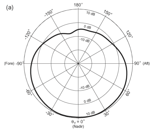 side view of antenna pattern