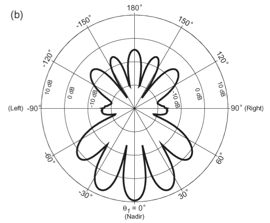 front view of antenna pattern